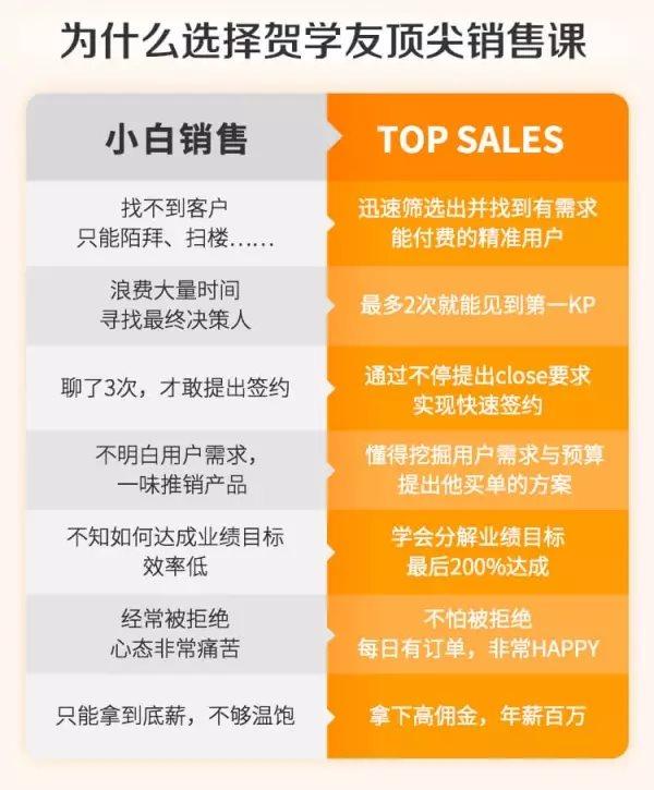 【销售培训课程】阿里全球销售冠军的销售秘籍