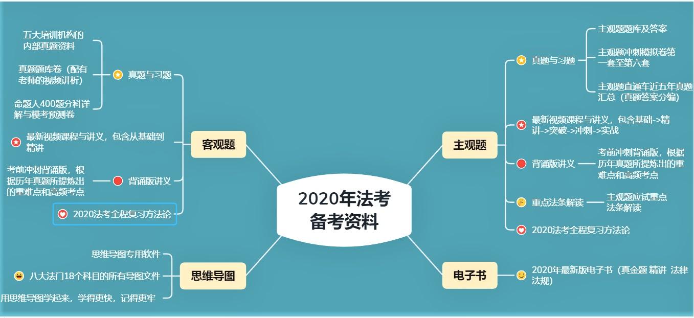 2020法考视频VIP全程班