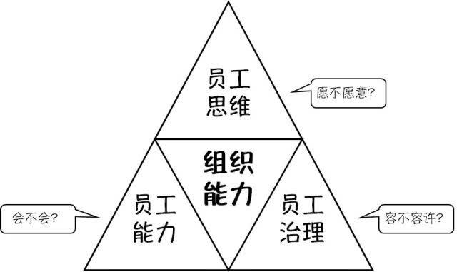 OD入门教程:从OD核心概念到实践的15节系列课