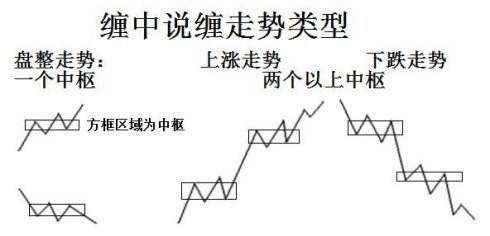 缠论趋势交易系统完整课程