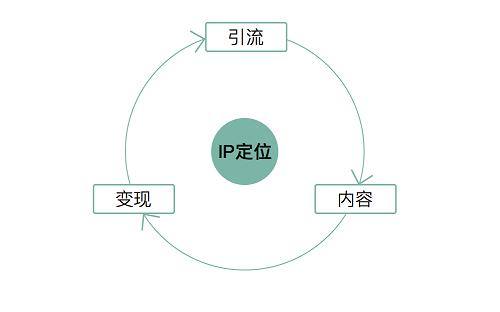 花爷的自媒体IP训练营3期